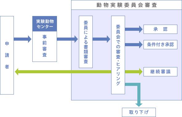 動物実験計画書審査体制図