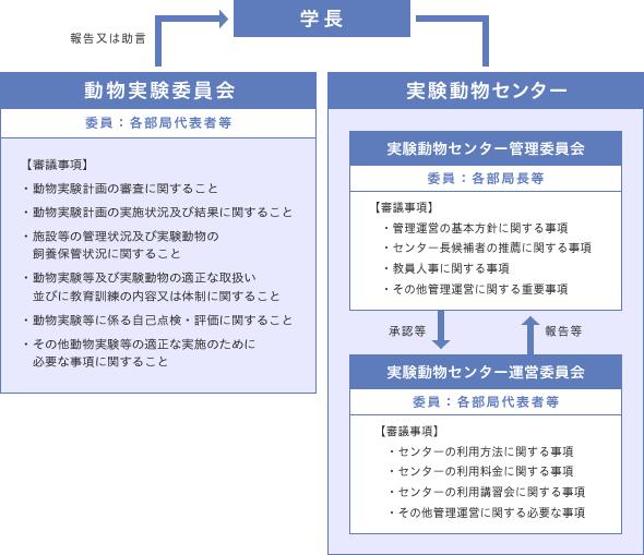 動物実験委員会等体制図